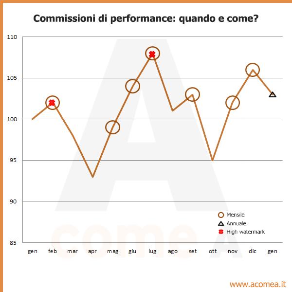 Commissioni performance
