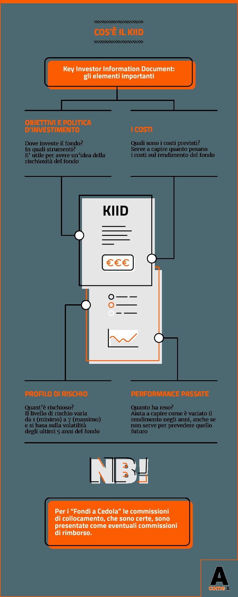Infografica: Che cos'è il KIID (Key Investor Information Document)