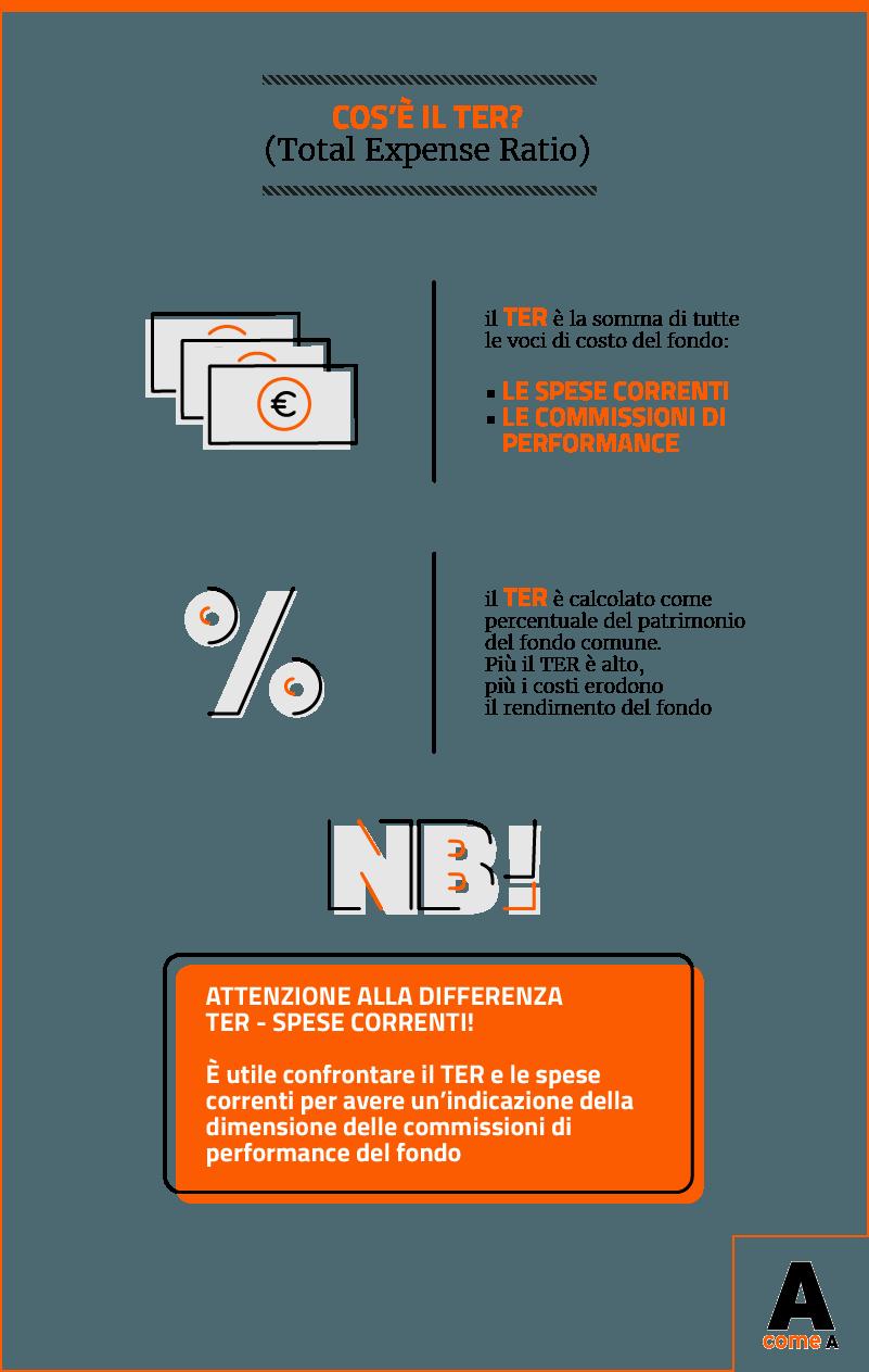 Infografica: Che cos'è il TER Total Expense Ratio