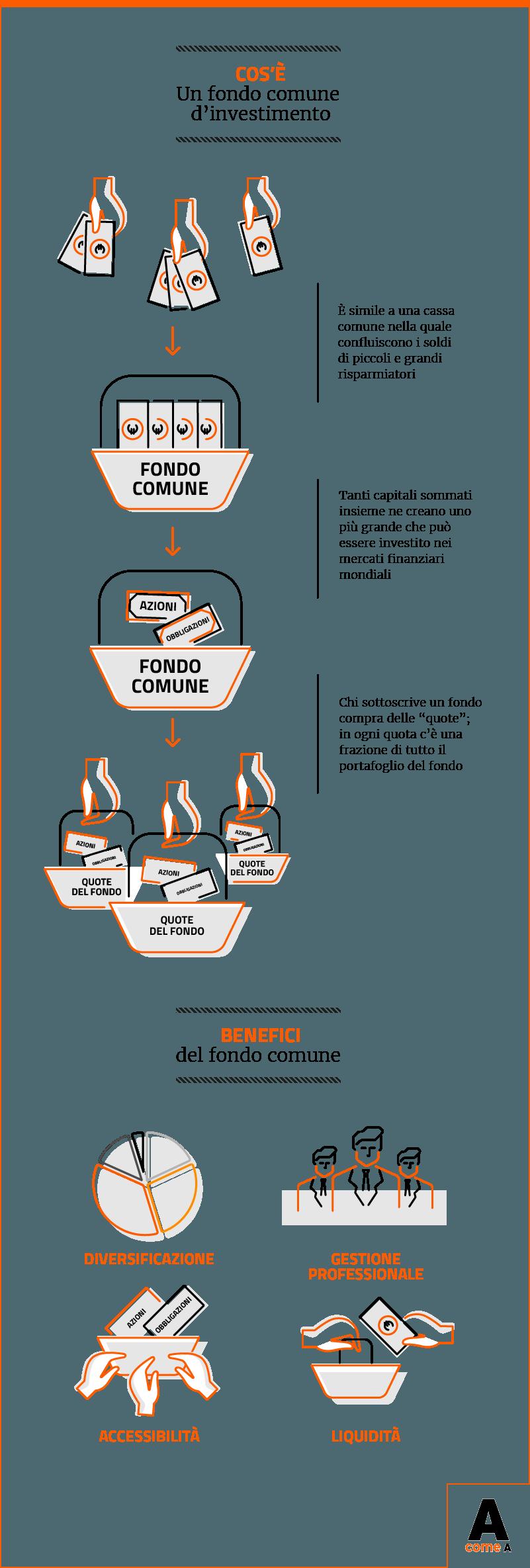 Infografica: che cos'è un fondo comune d'investimento