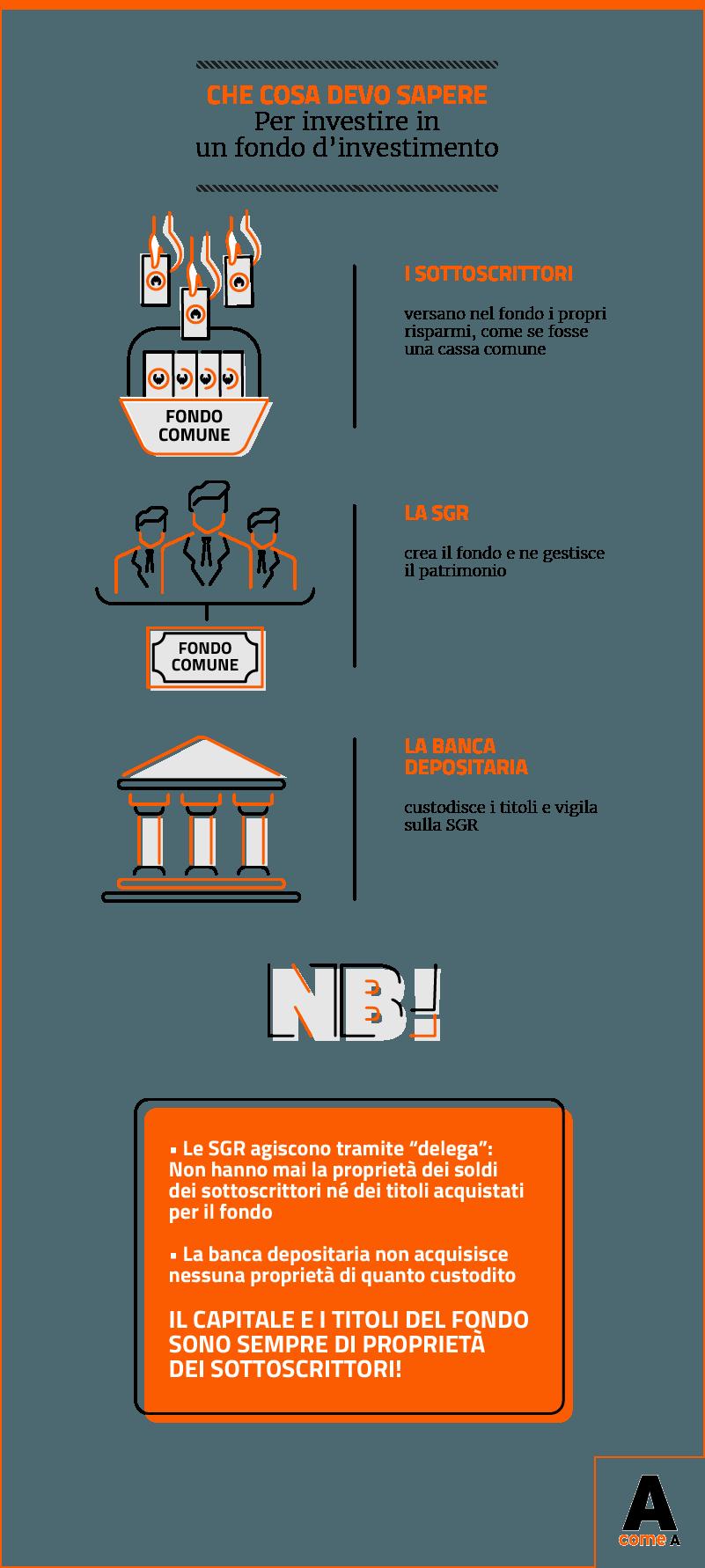a115d79637 Infografica: che cosa devo sapere per investire in un fondo comune di  investimento?