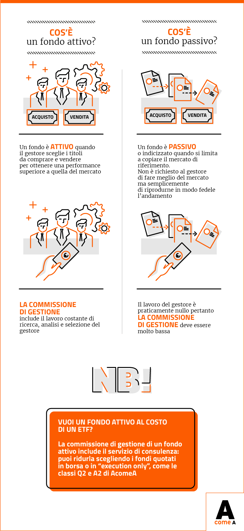 Infografica: differenza tra fondi comuni di investimento attivi e passivi