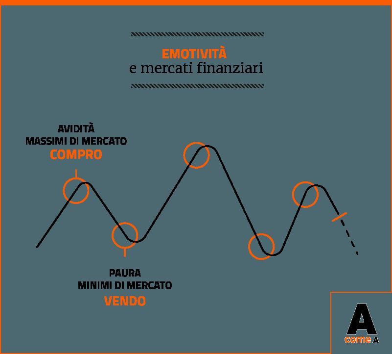 Infografica: emotività e mercati finanziari