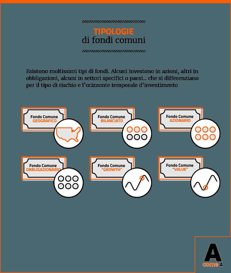 Infografica: tipologie di fondi comuni di investimento