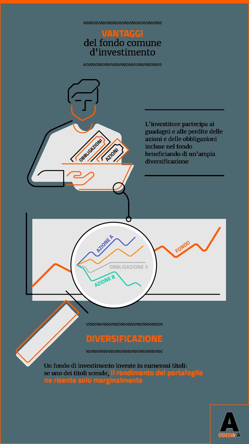 156ce4ab7d Infografica: i vantaggi del fondo comune di investimento (diversificazione)