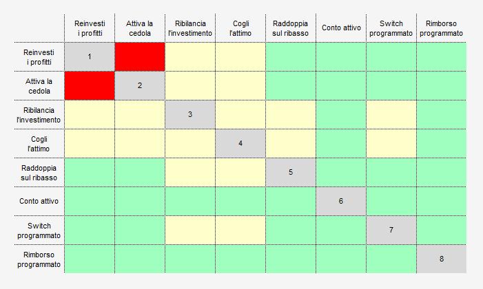 Tabella combinazioni Optional AcomeA